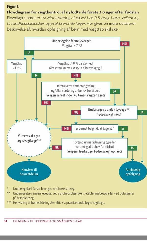 Vægtkontrol i et flow diagram